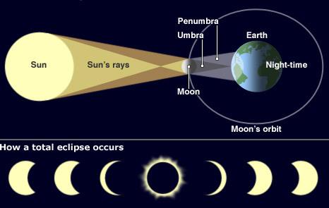 15 April Akan Terjadi Gerhana Bulan Total Kata Bmkg