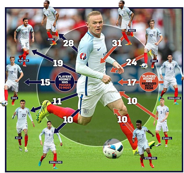 England Captain Wayne Rooney is Still Three Lions` King of the Jungle