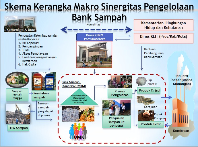 Infographic Shows of Support Indonesian Govt for Waste Bank Development
