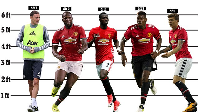 Jose Mourinho`s Land of the Giants! giants! Only One of His Seven Signings is Under 6ft 1in