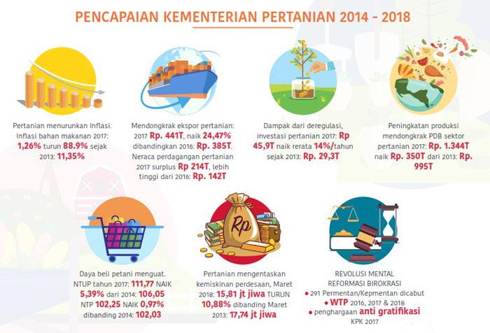 Food Development Data of Joko Widodo`s Administration