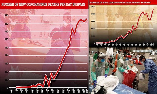 Satu Hari di Spanyol, 849 Kematian dan 9.222 Positif Covid-19