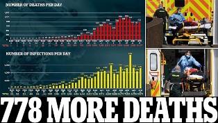 16.000 Pekan Lalu, 788 Kematian di Inggris pada Selasa akibat Covid-19