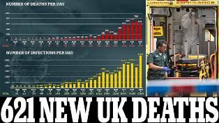 Sehari 621 Kematian di Inggris, Positif Covid-19 Tambah 5.903 jadi 47.806 Kasus